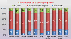 Compradores de e-books por pases