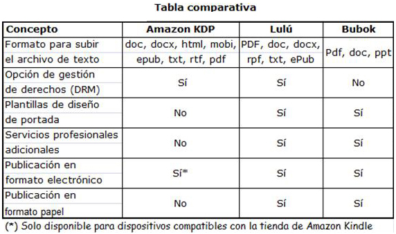 Opción comparar texto vs binario