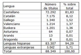 libro-digital-españa, registro-editorial-2012, tematicas-de-ficción, libros-lenguas-hispanas, libros-traducidos