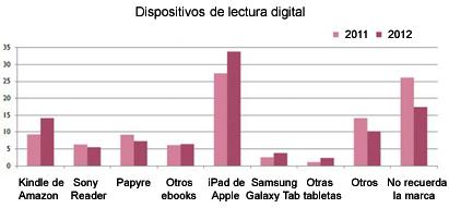habitos-de-lectura, leer-libros, comprar-libros, leer-en-soporte-digital, biblioteca-en-casa, dispositivos-de-lectura-digital, descargar-gratis-libros-digitales