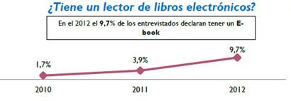 Posesión de dispositivos de lectura en España