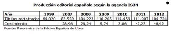 Producción de la industria editorial española