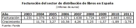 Facturación del sector de distribución de libros