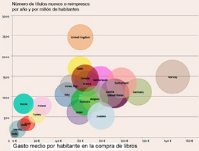Mercado mundial del libro 2014