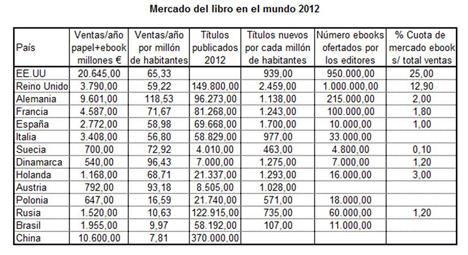 El-mercado-del-libro-en-el-mundo-2012