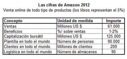 Las cifras de Amazon