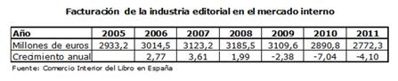 Facturación del mercado interior