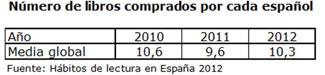 Libros comprados por cada español