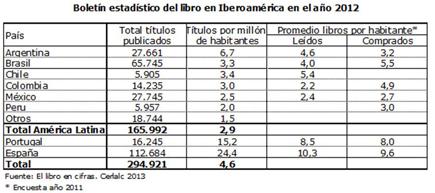 El libro en América Latina