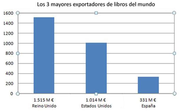 Los 3 mayores exportadores de libros del mundo
